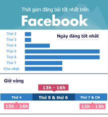Cách Post Bài Lên Facebook
