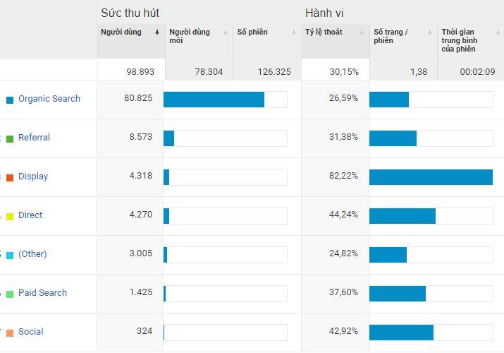 Ty Le Thoat Trang Google Analytics