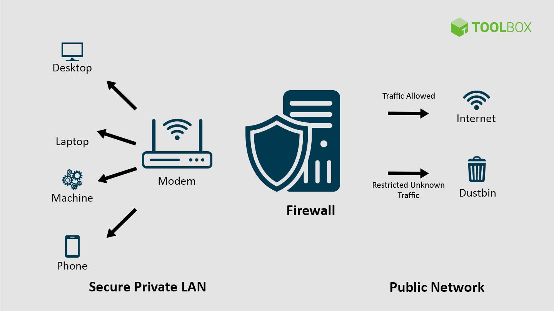 Khái niệm về firewall điều bạn cần biết
